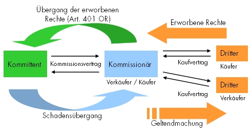 Illustration: Überblick Legalzession